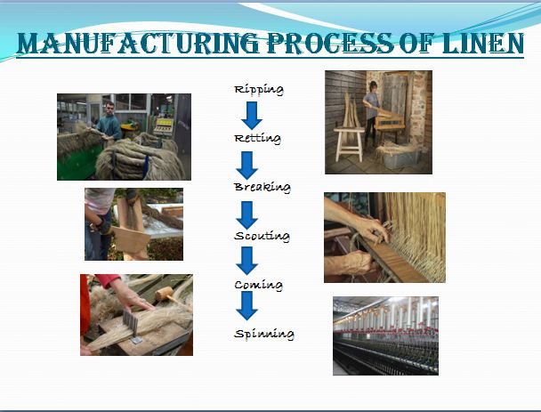 Manufacturing process of Linen