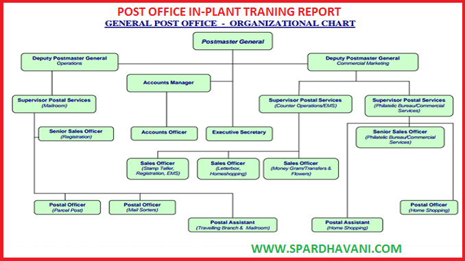 IN-PLANT TRAINING REPORT ON POST OFFICE